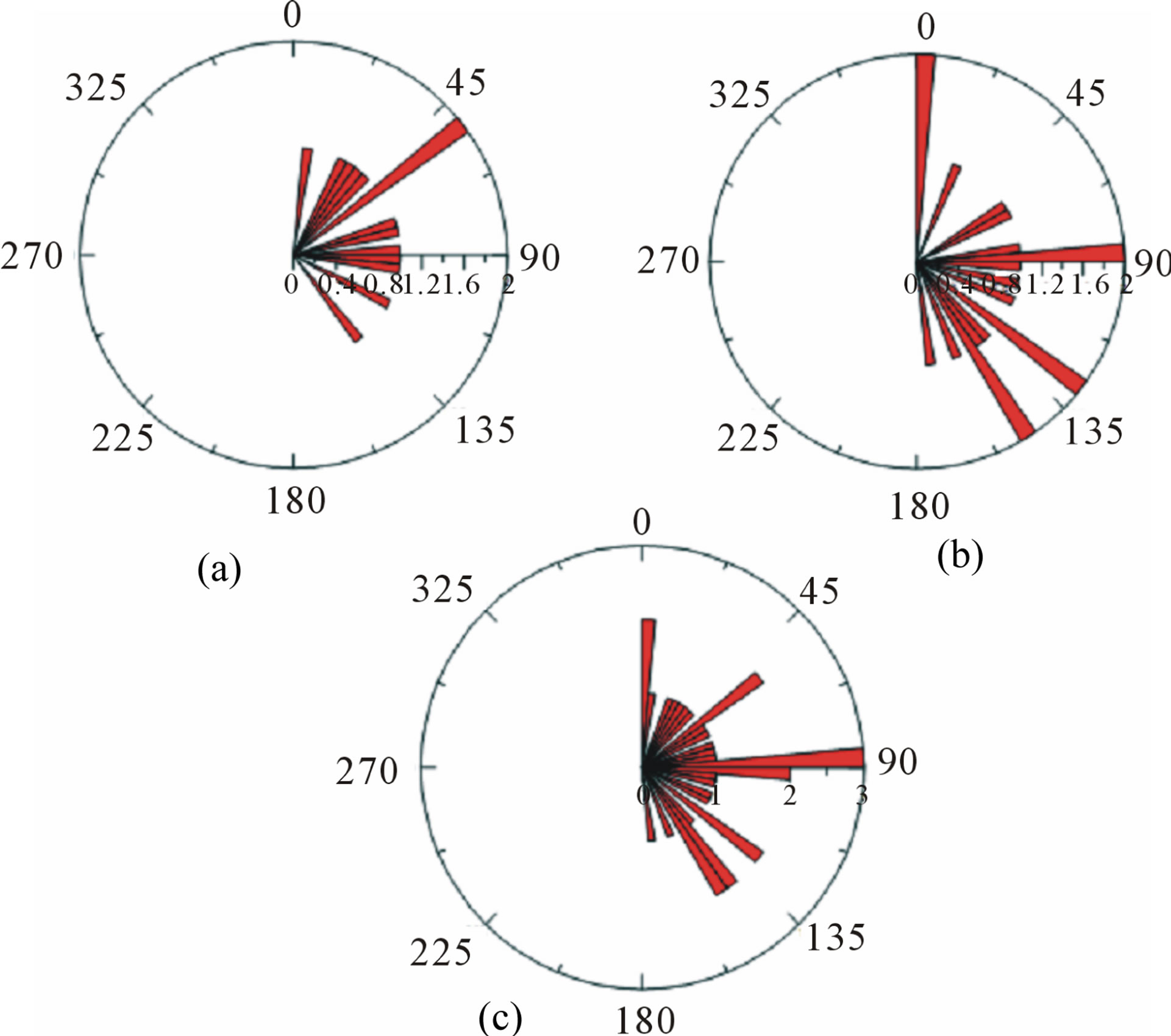 delineation of lineaments in south cameroon  central africa  using gravity data