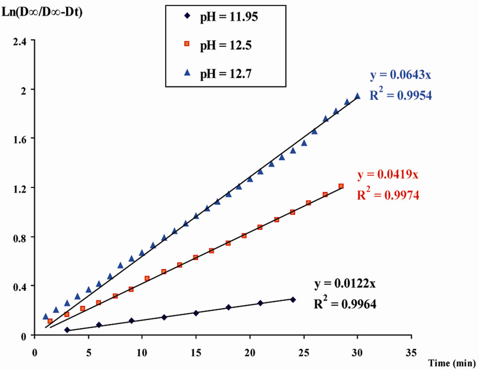 saponifacation of ethyl acetate and soldium 29 effect of temperature on the reaction in a cstr page 1 10 and ethyl acetate are saponification process which produced sodium acetate and ethyl.