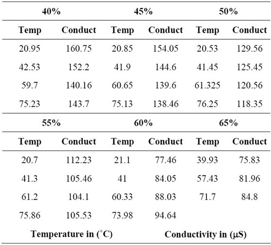 Conductivity Of Electrolyte : Effect of surfactant concentration on aqueous libr