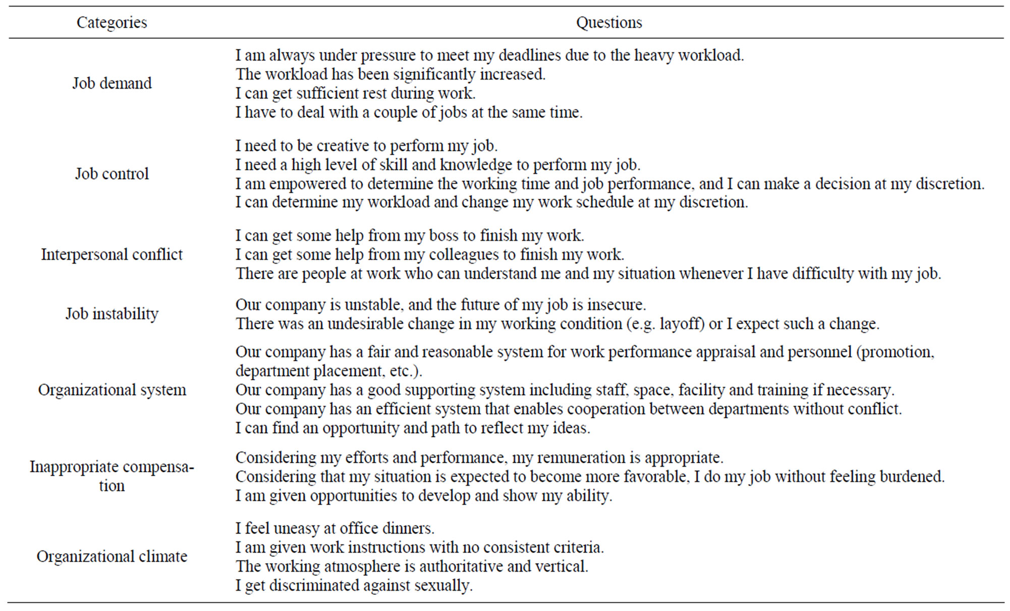 a comparative analysis of job stress of field managers and workers table 1 details of the shortened version 24 questions