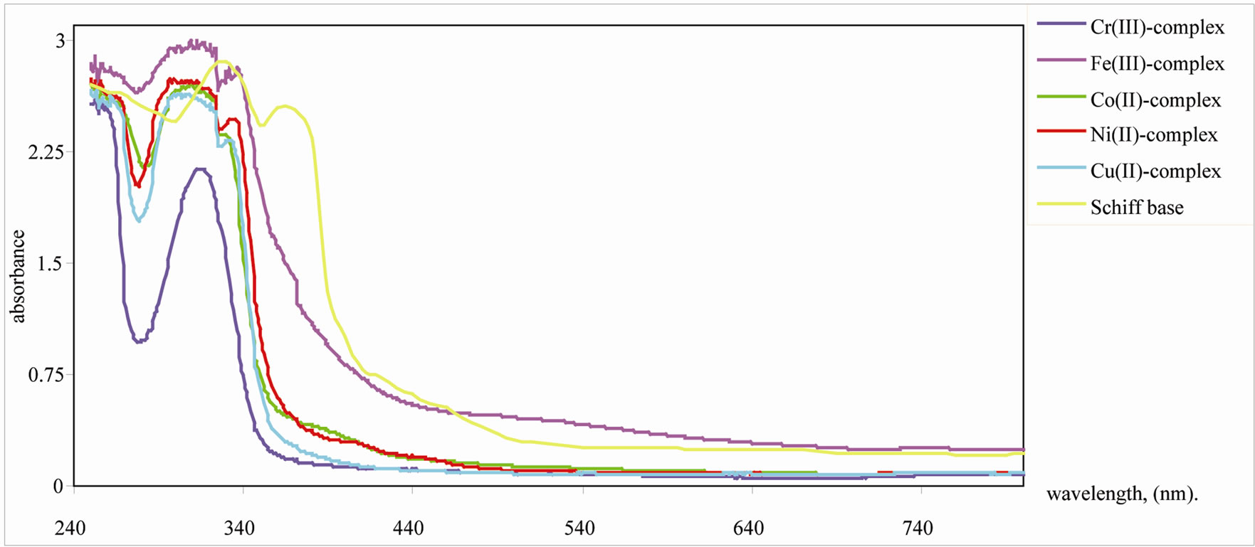 determination of iron in natural water Determination of iron in water westminster college sim vis 5-3 part iii: preparation and analysis of the unknown 1 obtain an unknown sample from the instructor or.
