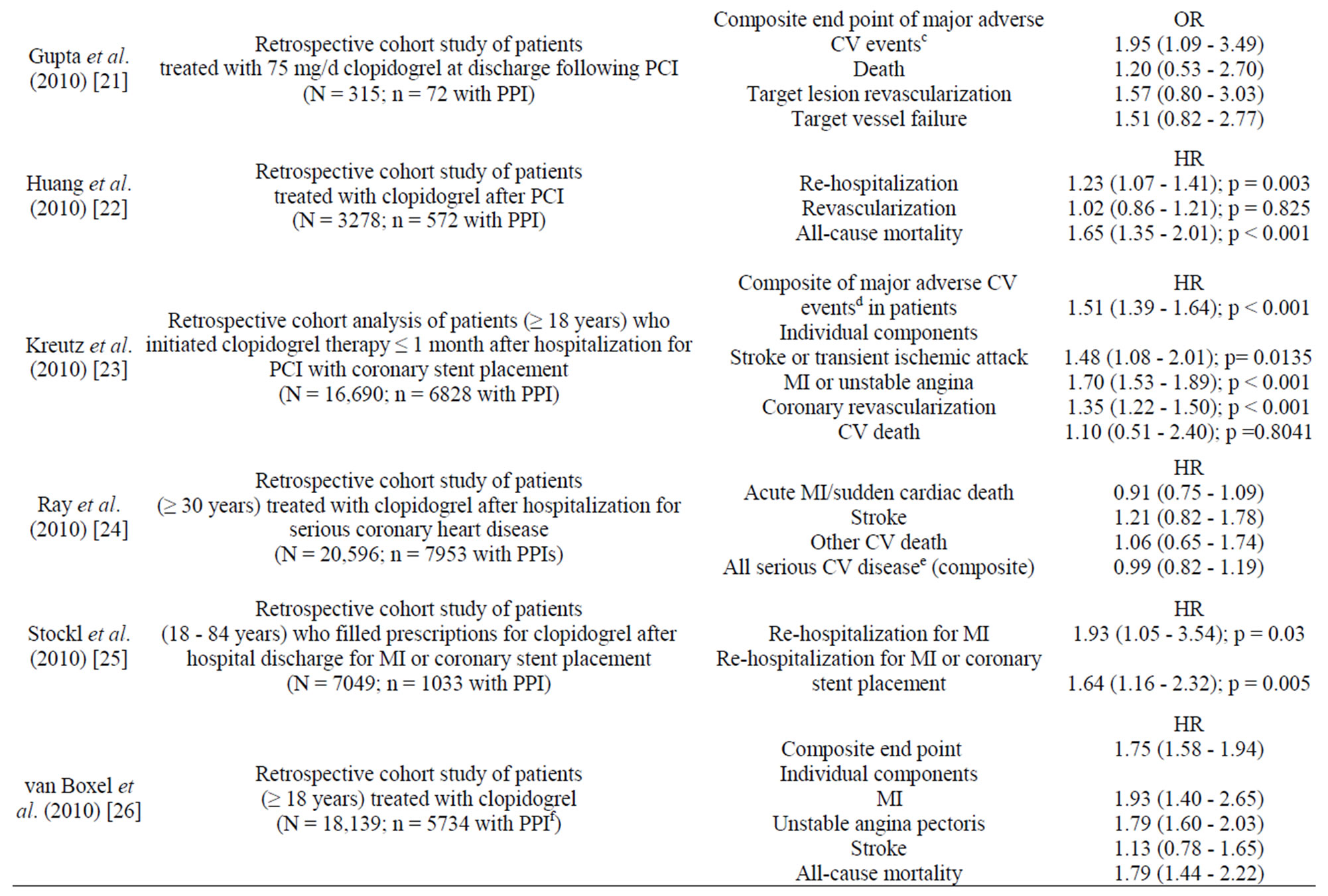 Plavix order canada.doc - Observational Studies Assessing The Effect Of Treatment With Clopidogrel And Proton Pump Inhibitors On Clinical Outcomes In Patients With Cardiovascular