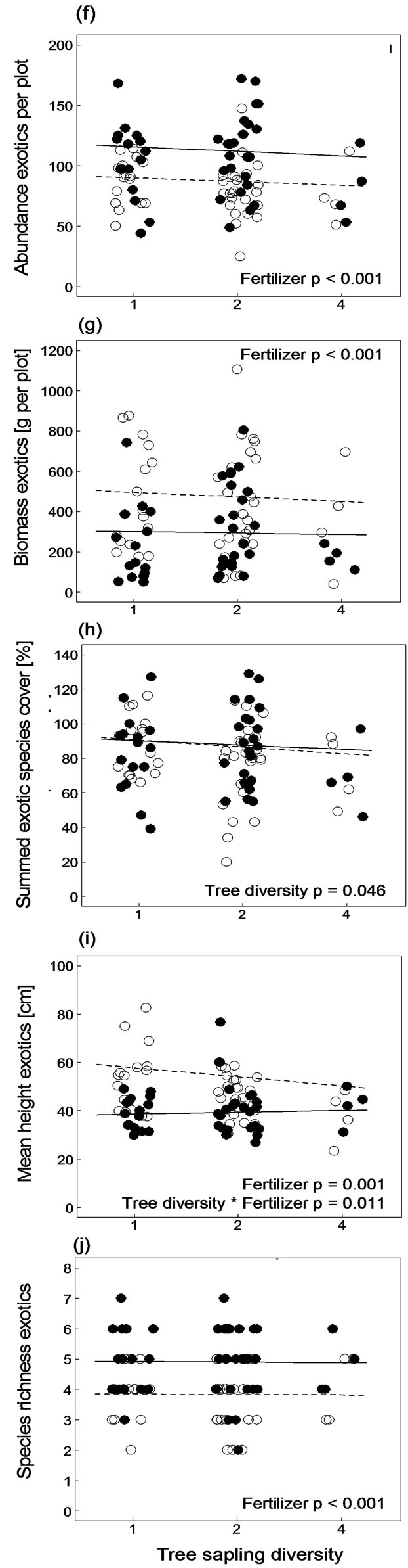 the effects of diversity in communities Predation and competition effects on the size diversity of aquatic communities article in aquatic sciences 77:45-57 january 2015 with 589 reads cite this publication.