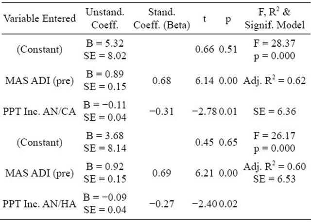 state trait anxiety index pdf
