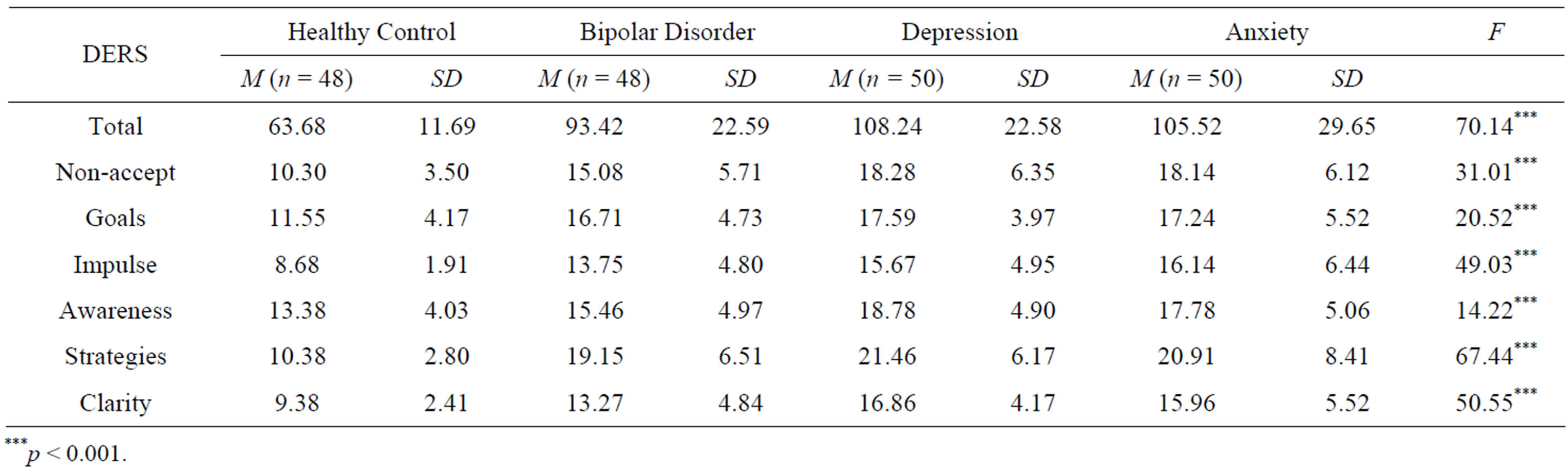 the use of the rorschachto to differentiate between unipolar and bipolar disorders