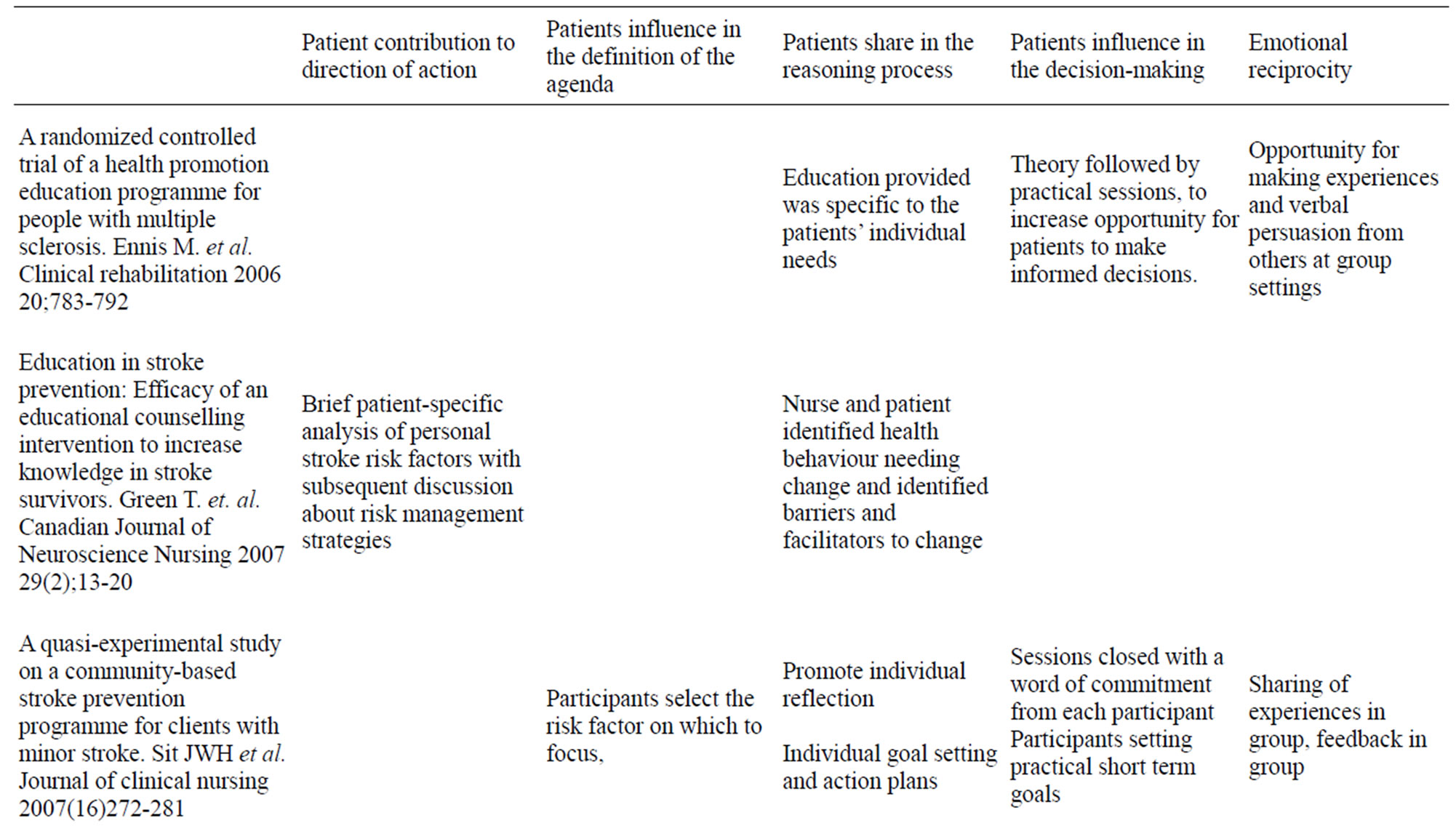 Patient Participation In Relation To Life Style Changes A Literature Review
