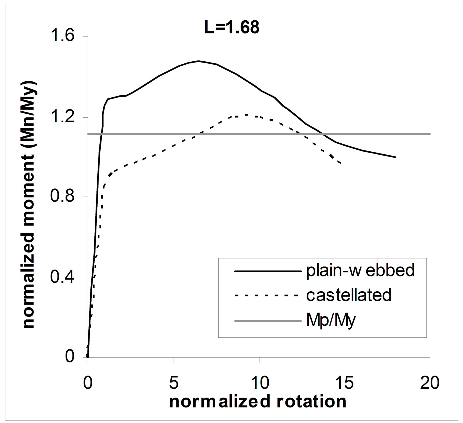 Effect Of Beam Length And Braced On Moment Rotation Behavior Form Below To Delete This Cantilever Diagram Image From A