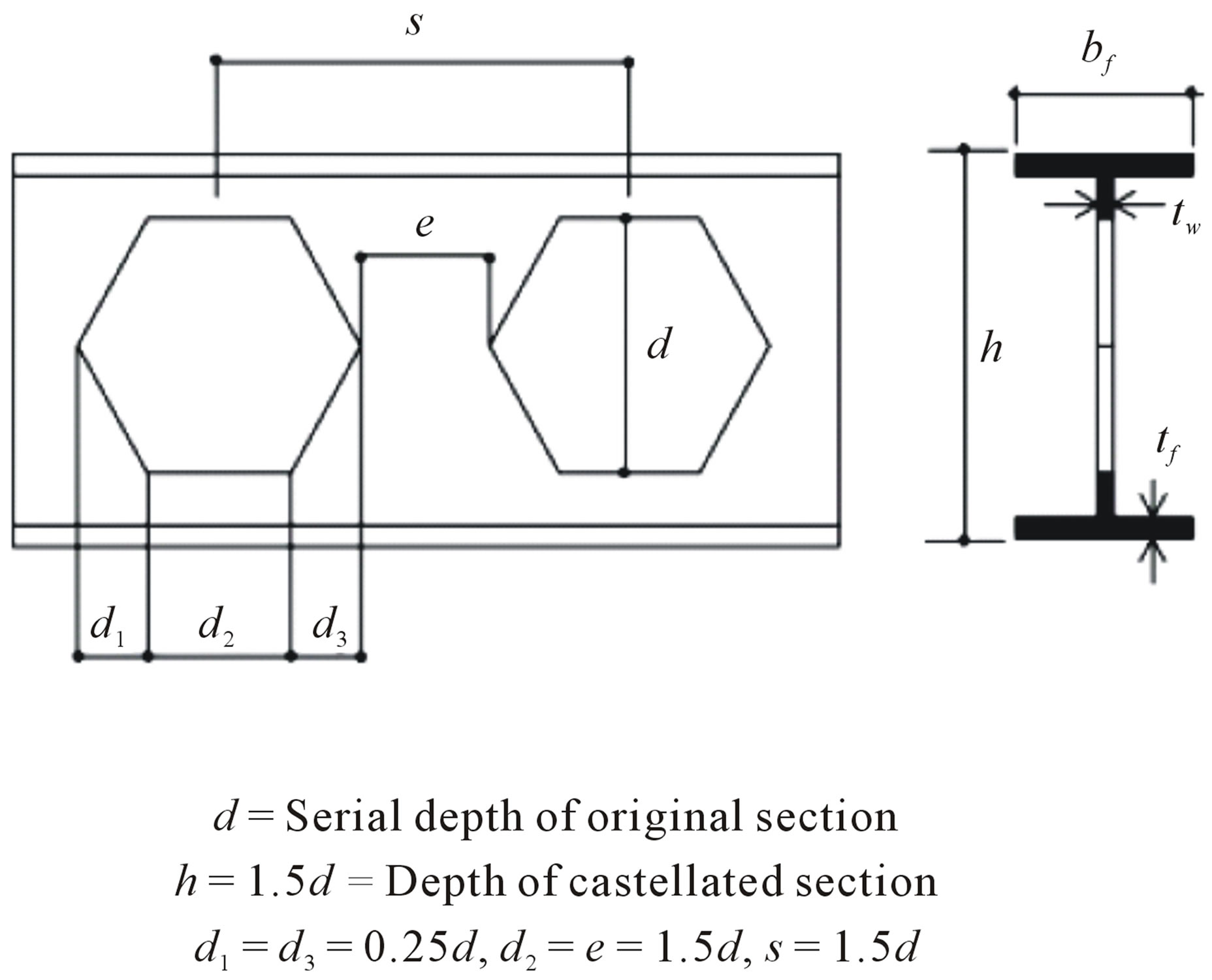 Effect Of Beam Length And Braced On Moment Rotation Behavior Diagram Formulas Castellated Beams