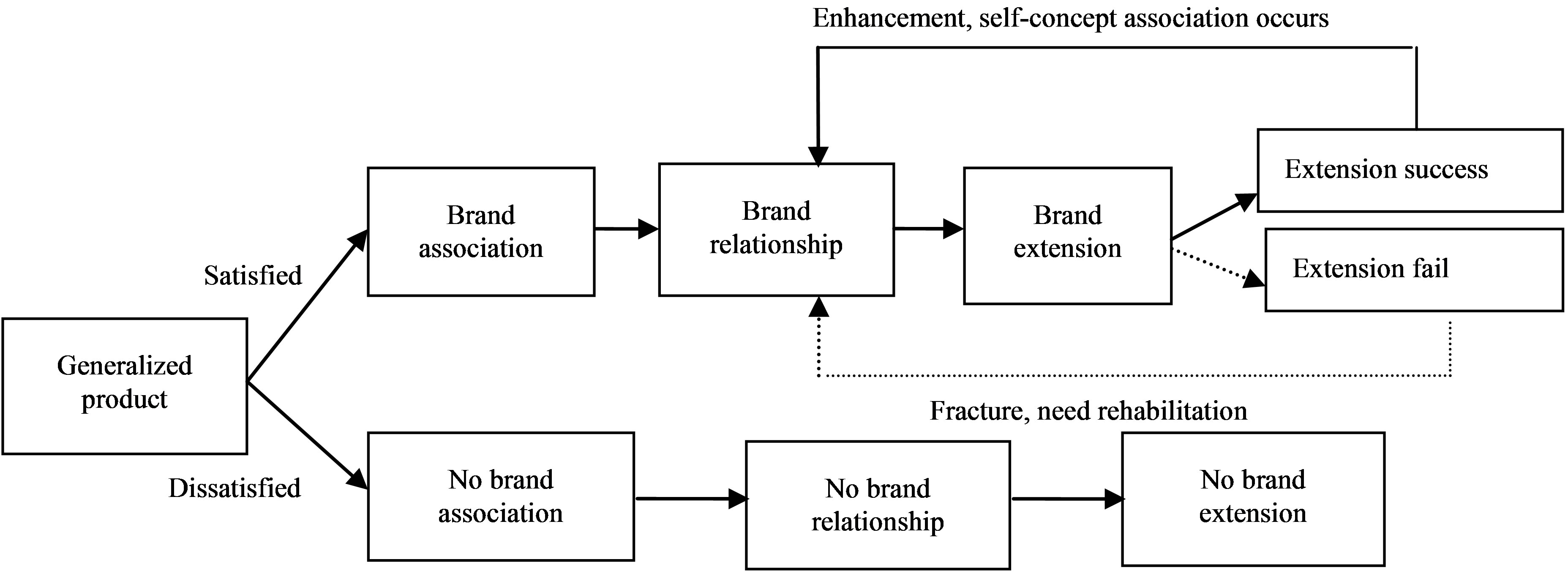 brand extension success factors Factors of successful brand extensions the success of extensions ii declaration i declare that this research project is my own, unaided work.