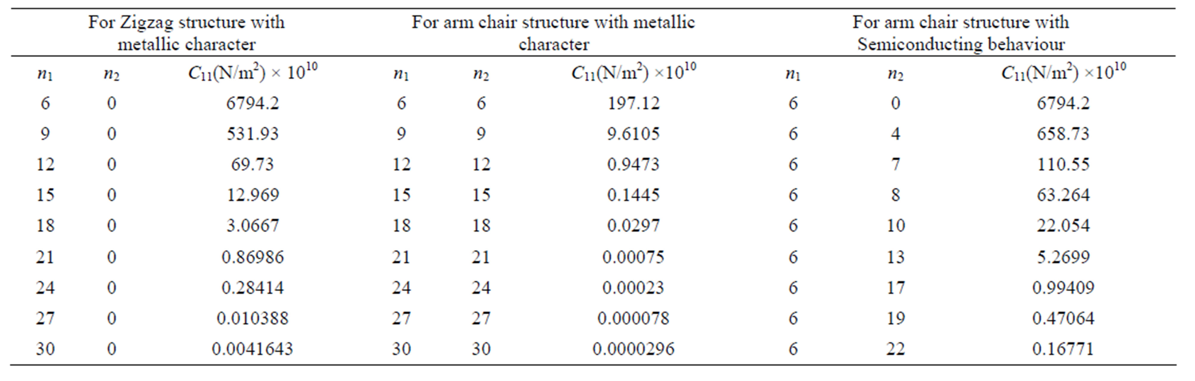 Propagation of acoustic wave inside the carbon nanotube for Html table parameters
