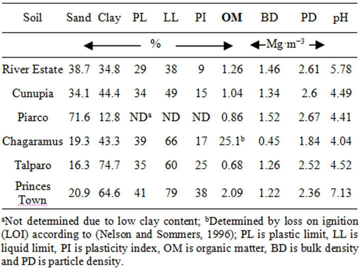 Surface hardness as an indicator of soil strength of agricultural soils table 1 properties of selected soils publicscrutiny Choice Image