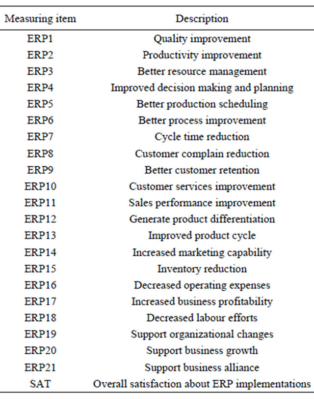 an analysis of a significant factor as the relationship with another Exploratory factor analysis is a statistical technique that is used to reduce data to a smaller set of summary variables it is used to identify the structure of the relationship between the variable and the respondent power and significance level: the researcher can determine the statistical power and significance level.