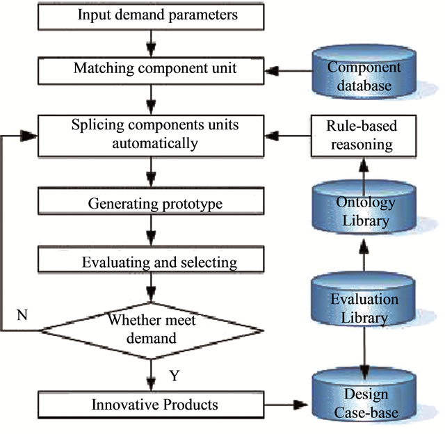 organizing for innovation in a product Interaction and innovation - reframing innovation activities for a matrix organization functional line organization has its benefits in the basic production.