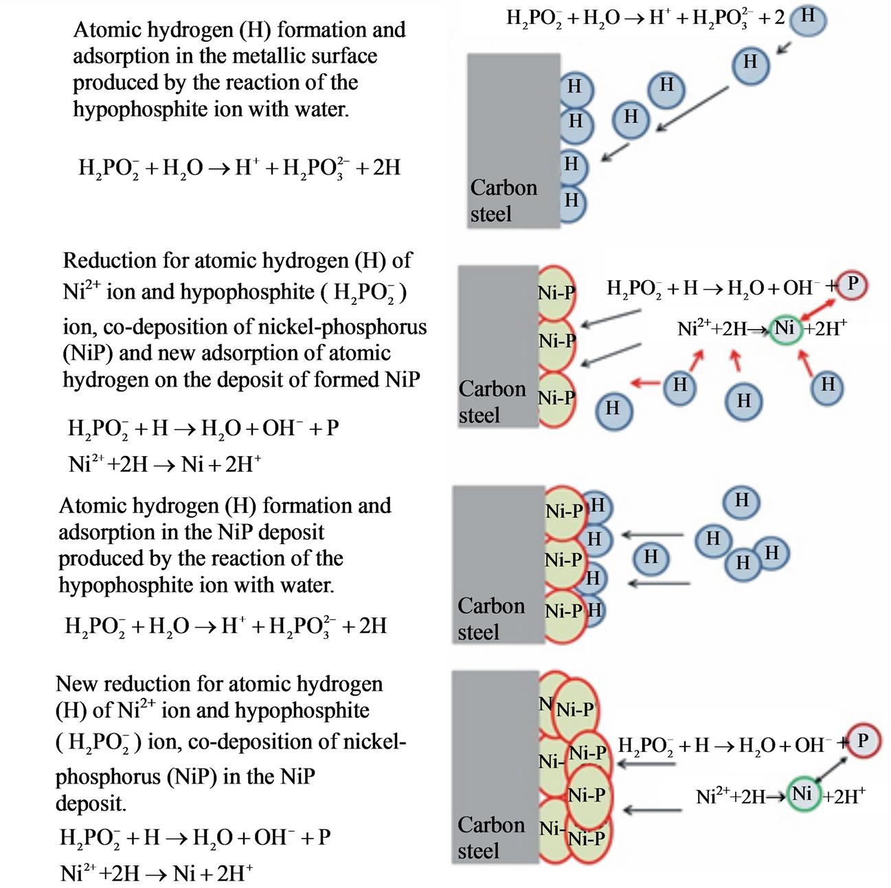 Quality Of Electroless Ni P Nickel Phosphorus Coatings