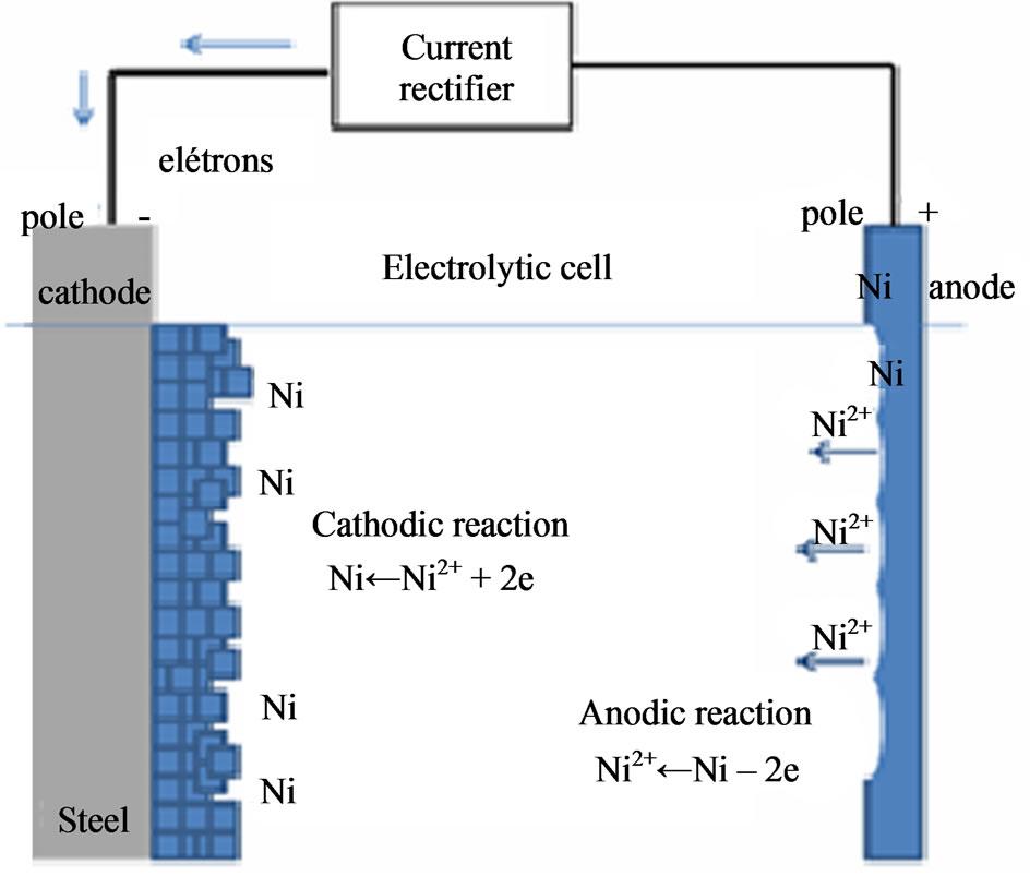 Quality of Electroless Ni-P (Nickel-Phosphorus) Coatings Applied in