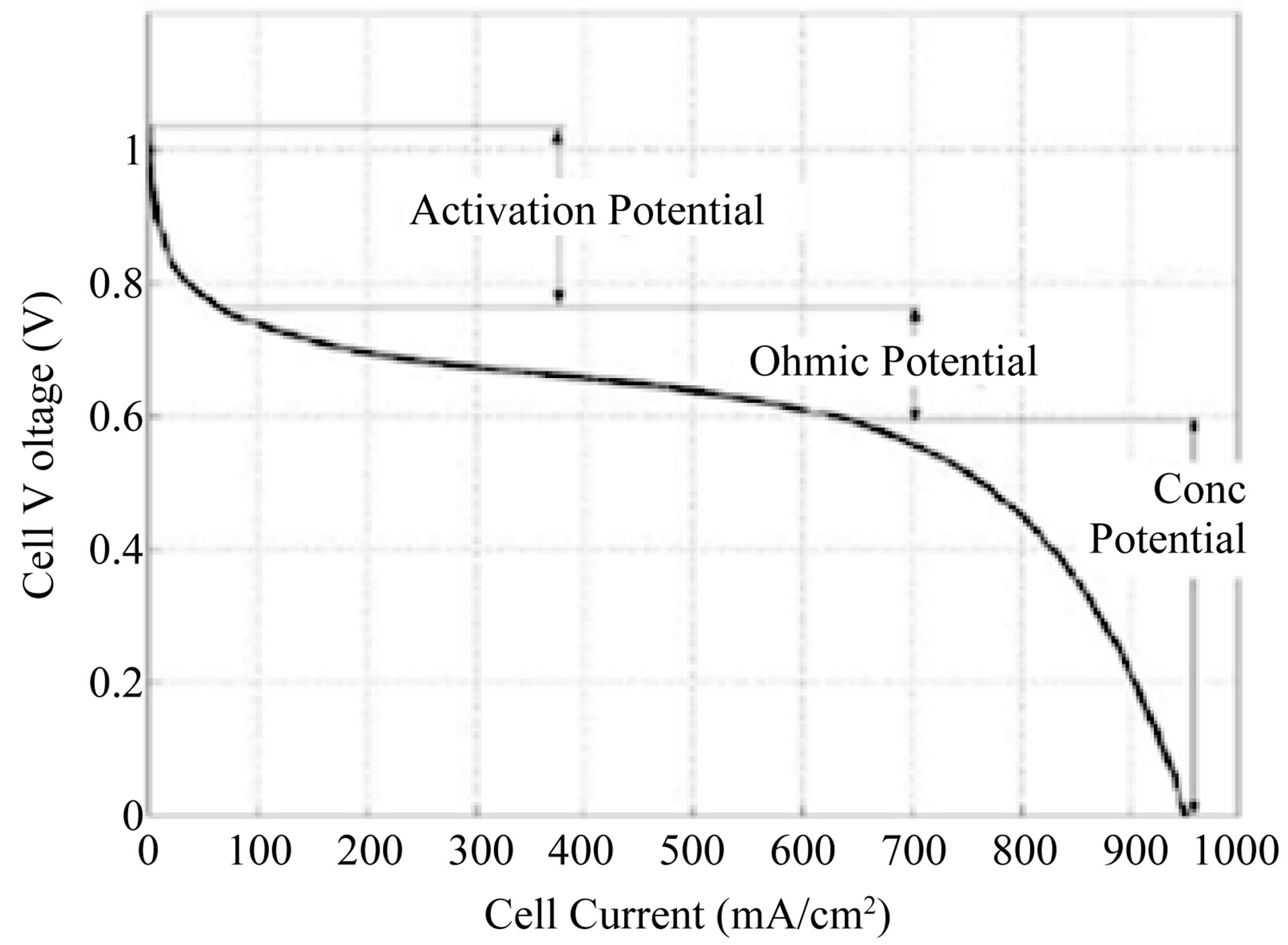 Dynamic Analysis Of A Stand Alone Operation Pem Fuel Cell System Fuelcell Battery Tester Schematic V I Characteristics