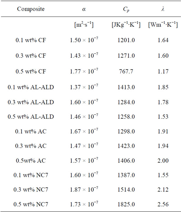 Thermal Diffusivity And Thermal Conductivity Of Epoxy Based