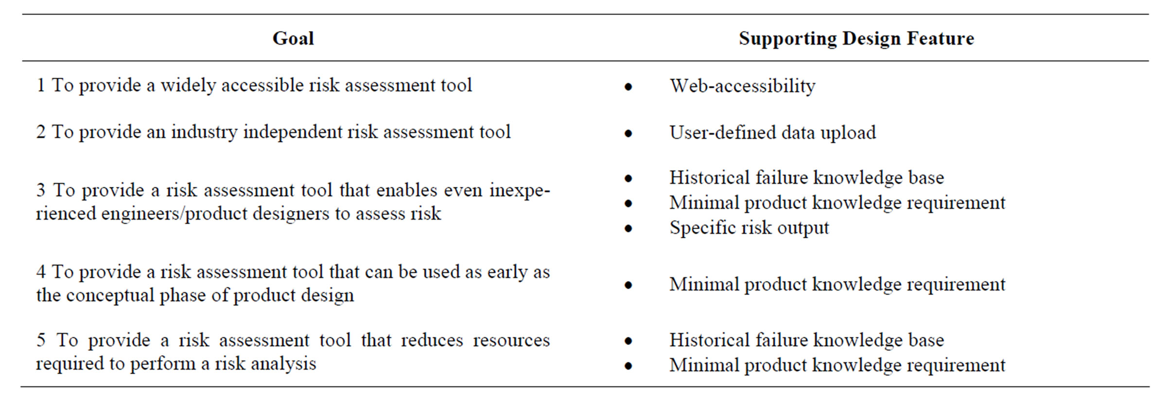 Identifying Risk at the Conceptual Product Design Phase: A Web-Based ...