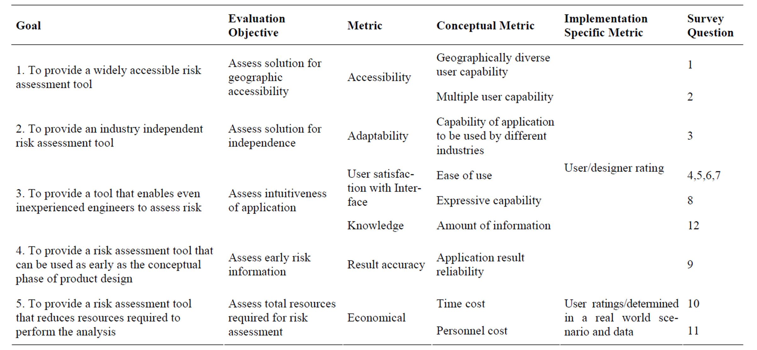 Identifying Risk at the Conceptual Product Design Phase A Web – Product Risk Assessment