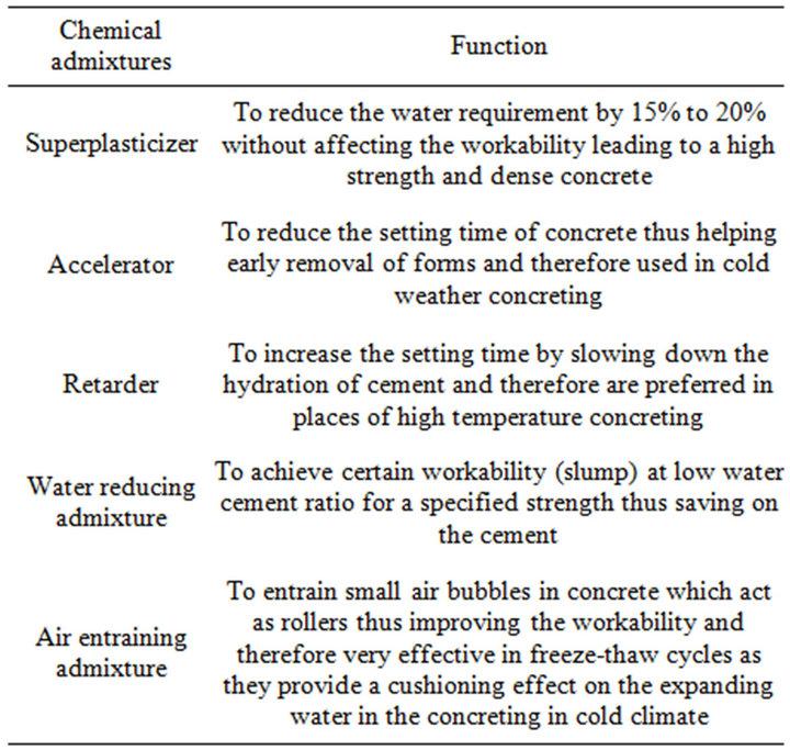 properties of high performance concrete pdf