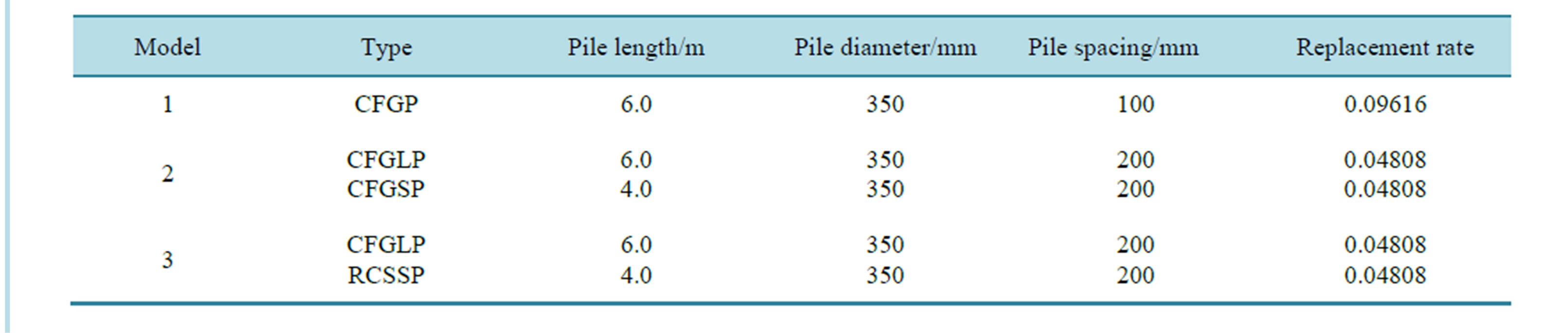 Experimental study of dynamic characteristics on composite for Table 7 1 design parameters