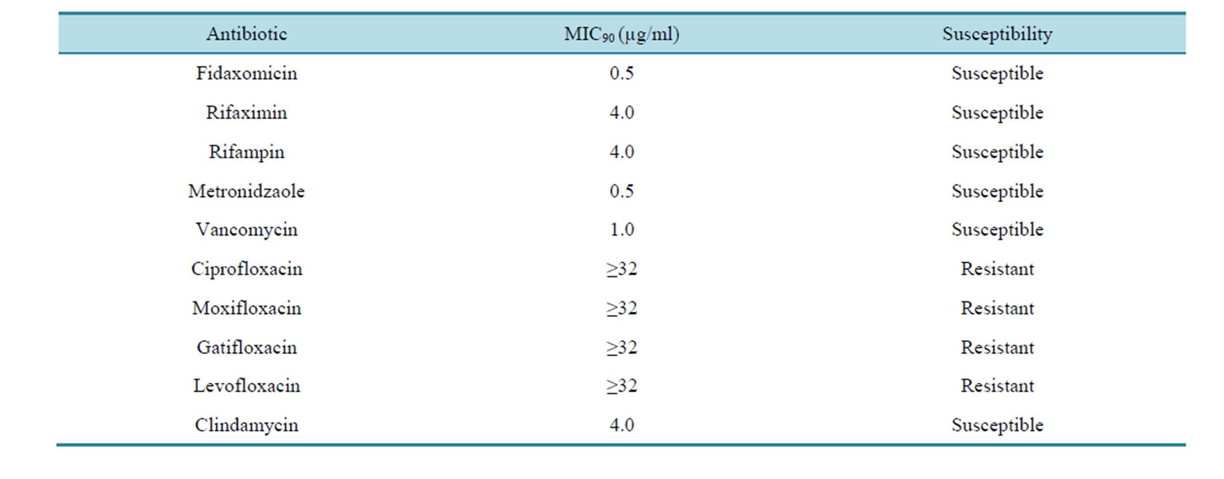 Antibiotic resistance in Enterobacteriaceae: mechanisms