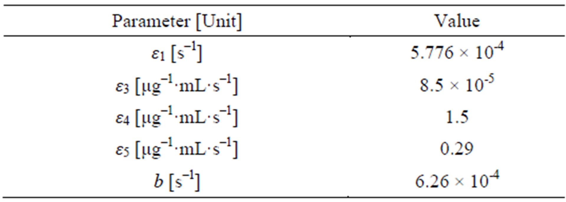Population dynamics approach for the study of synergetic for Html table parameters