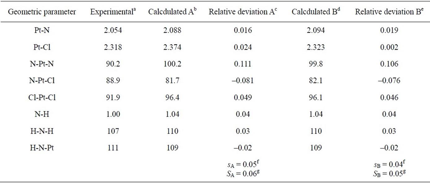 A DFT/ECP-Small Basis Set Modelling of Cisplatin: Molecular