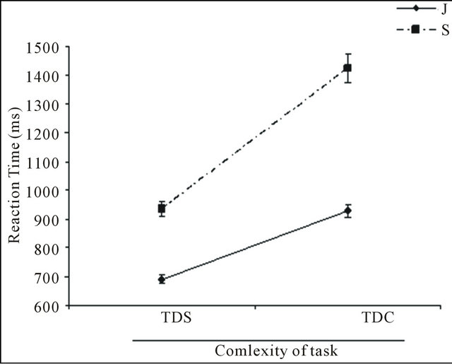 measuring reaction time in relation to task complexity The purpose of the current study is to examine the relationship between  visual  accuracy, and visual reaction time during complex tasks  visual processing  speed (reaction time to letter presentation as measured by.