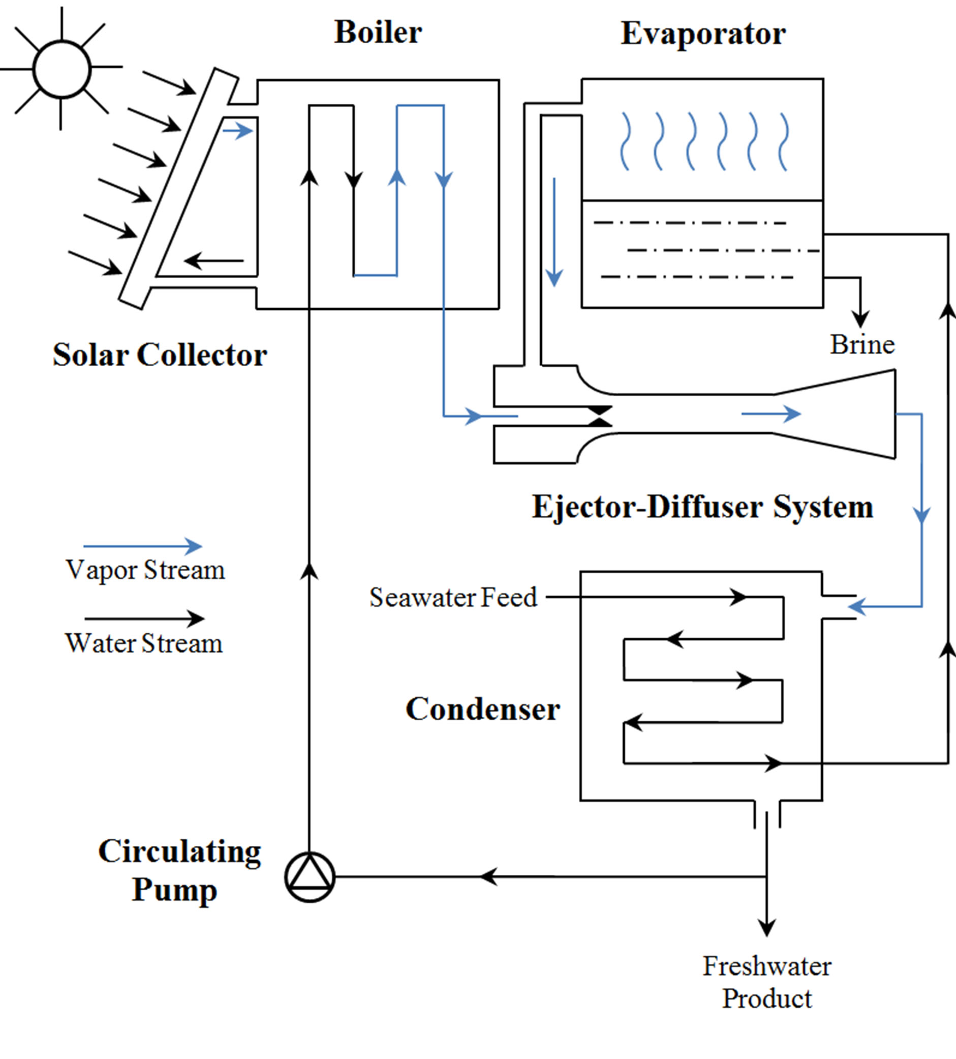 Computational analysis of mixing guide vane effects on performance the supersonic ejector diffuser system in a solar desalination circulation ref 21 pooptronica Image collections