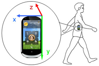 Falling-Incident Detection and Alarm by Smartphone with