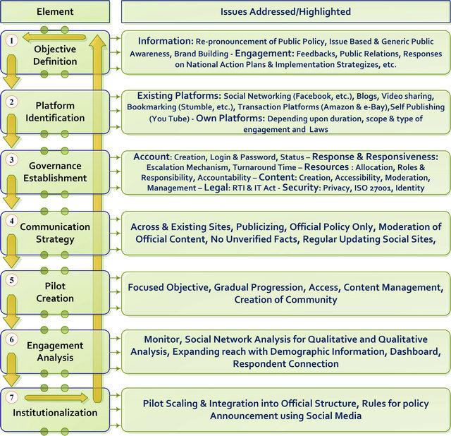 Framework of Indian Government Indian Government Framework