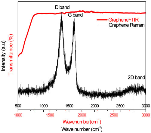Graphene Bands: Morphological, Vibrational And Thermal Properties Of