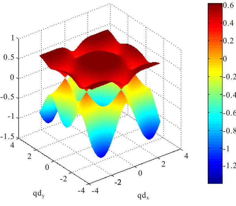 Next-Nearest-Neighbor Tight-Binding Model Of Plasmons In
