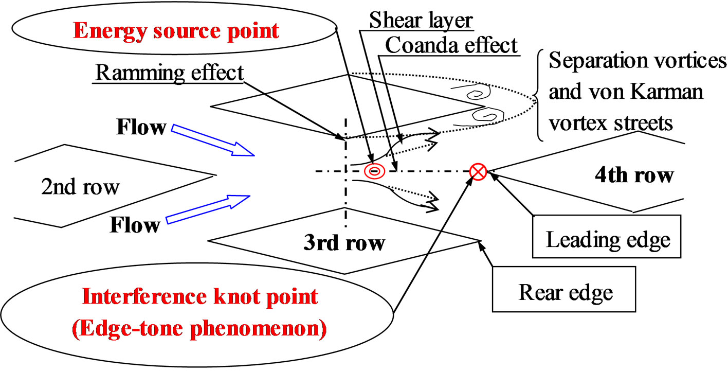 Flip Flop Flow Control Inside Streamwise Diverging Diamond Shaped T Block Diagram Schematic Of Convergingand Divergingflow Region A Cylinder Bundles