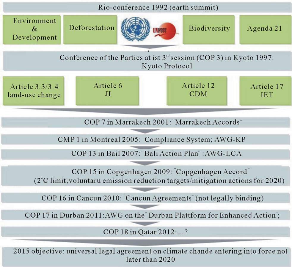 Post-Kyoto Global Emissions Trading: Perspectives For
