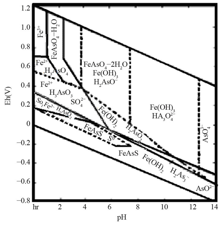 Effect of pretreatment of sulfide refractory concentrate with sodium a ccuart Gallery