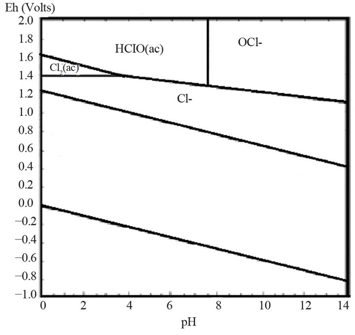 effect of pretreatment of sulfide refractory concentrate