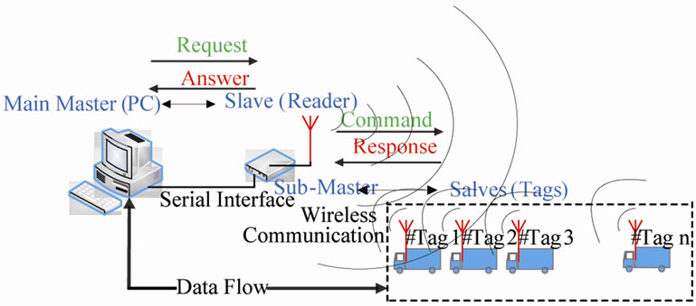 Design and Implementation of a Low-Power Active RFID for