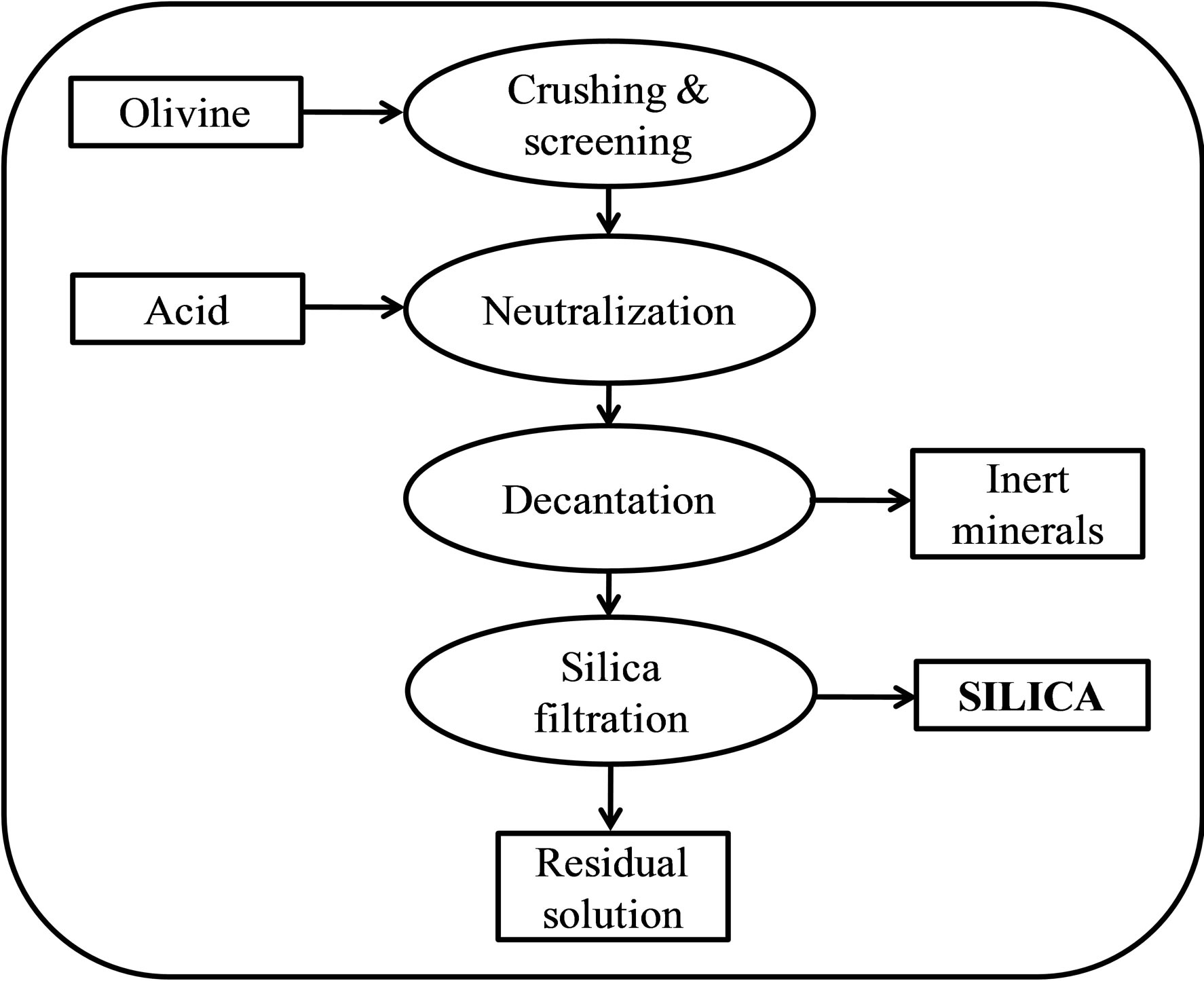 Synthesis of a green nano silica material using beneficiated waste flow chart of the olivine process nvjuhfo Gallery