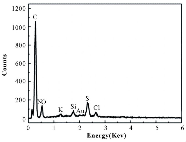 banana peel carbon that containing functional groups applied to the selective adsorption of au