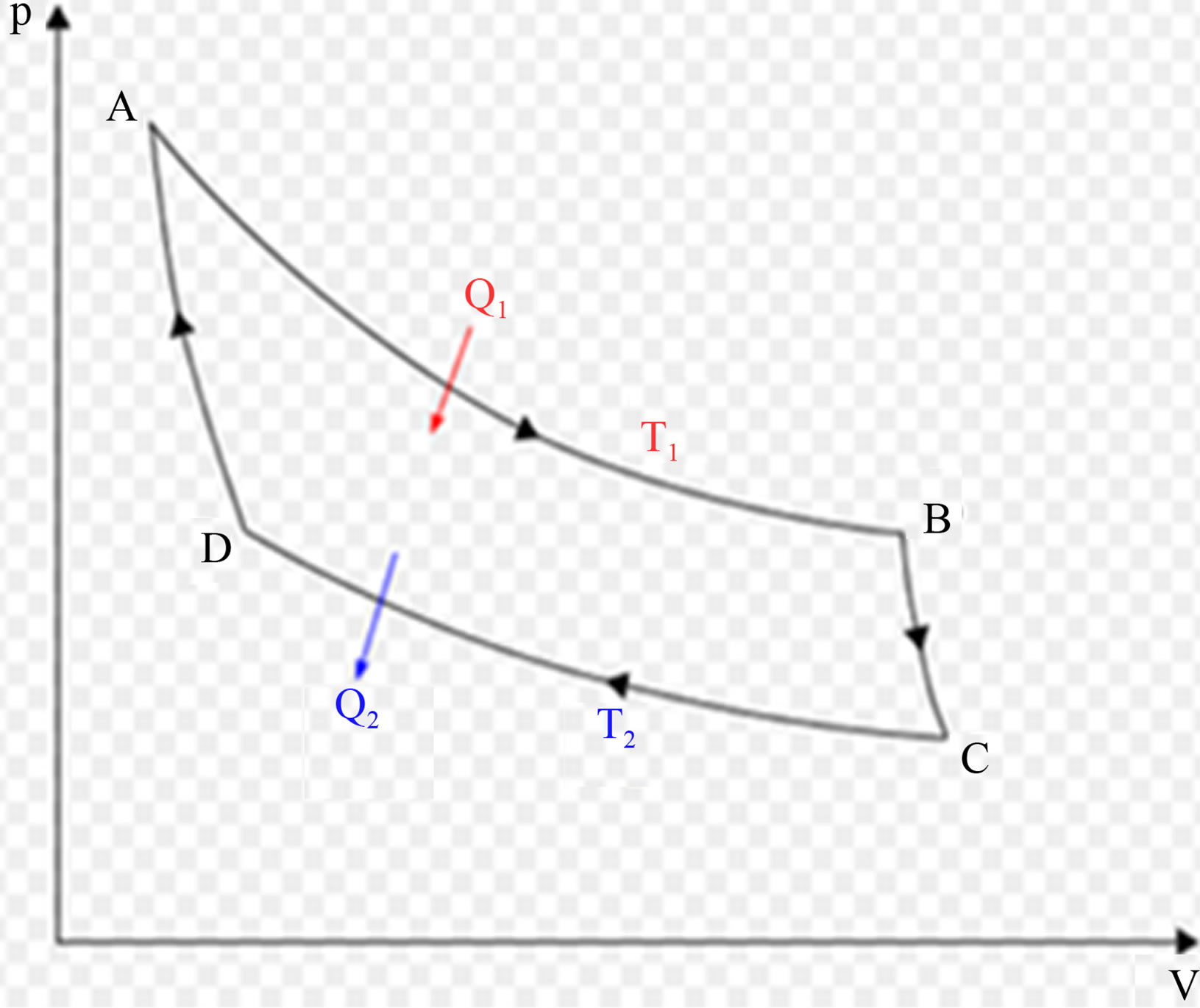 Application of clausius clappeyron relation 1832 and carnot carnot cycle in pv diagram a b isothermal expansion b c adiabatic expansion c d isothermal compression d a adiabatic compression ccuart Gallery