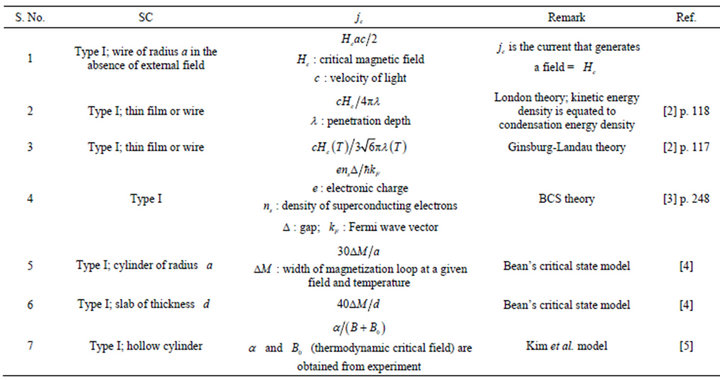 On a New Equation for Critical Current Density Directly in