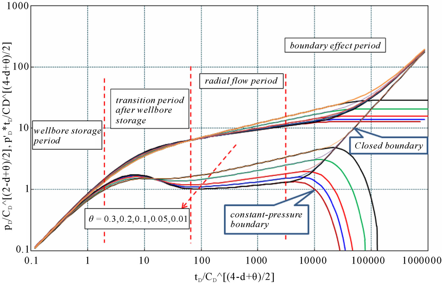 Solution and Type Curve Analysis of Fluid Flow Model for ...