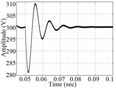 Modeling And Current Programmed Control Of A Bidirectional Full
