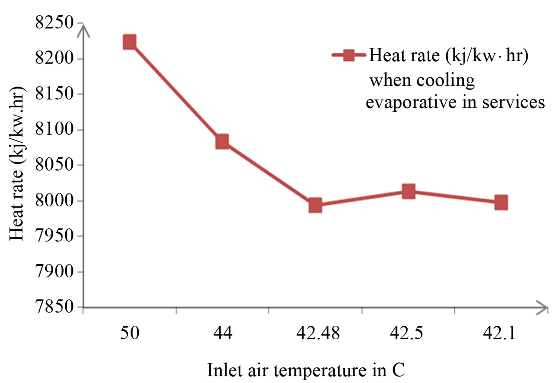 Studying the Role Played by Evaporative Cooler on the Performance of  #973534