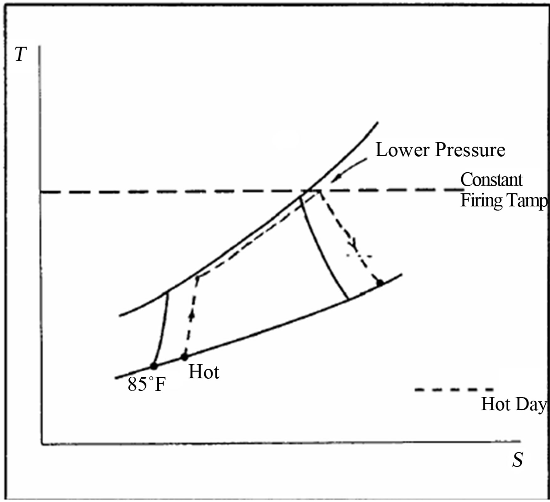 studying the role played by evaporative cooler on the performance of ge gas turbine existed in