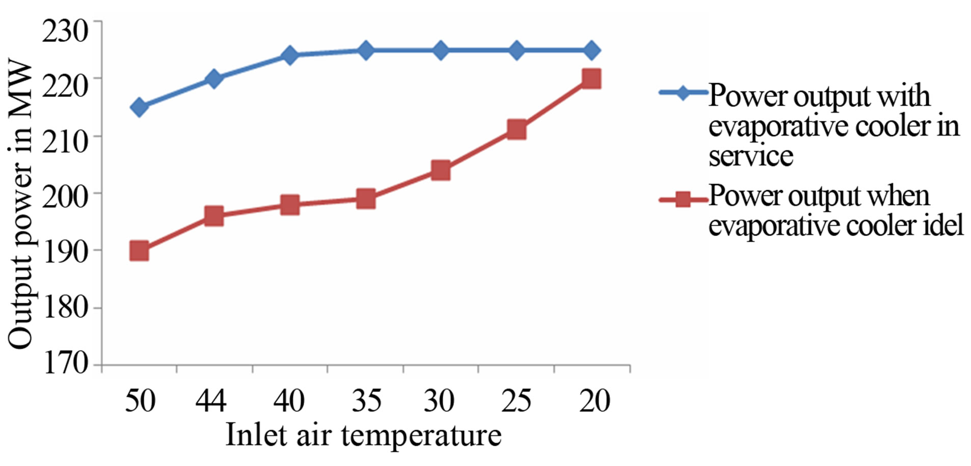 Studying The Role Played By Evaporative Cooler On Performance Of Combined Cycle Power Plant Ts Diagram Output From Shuaiba North Gas Turbine