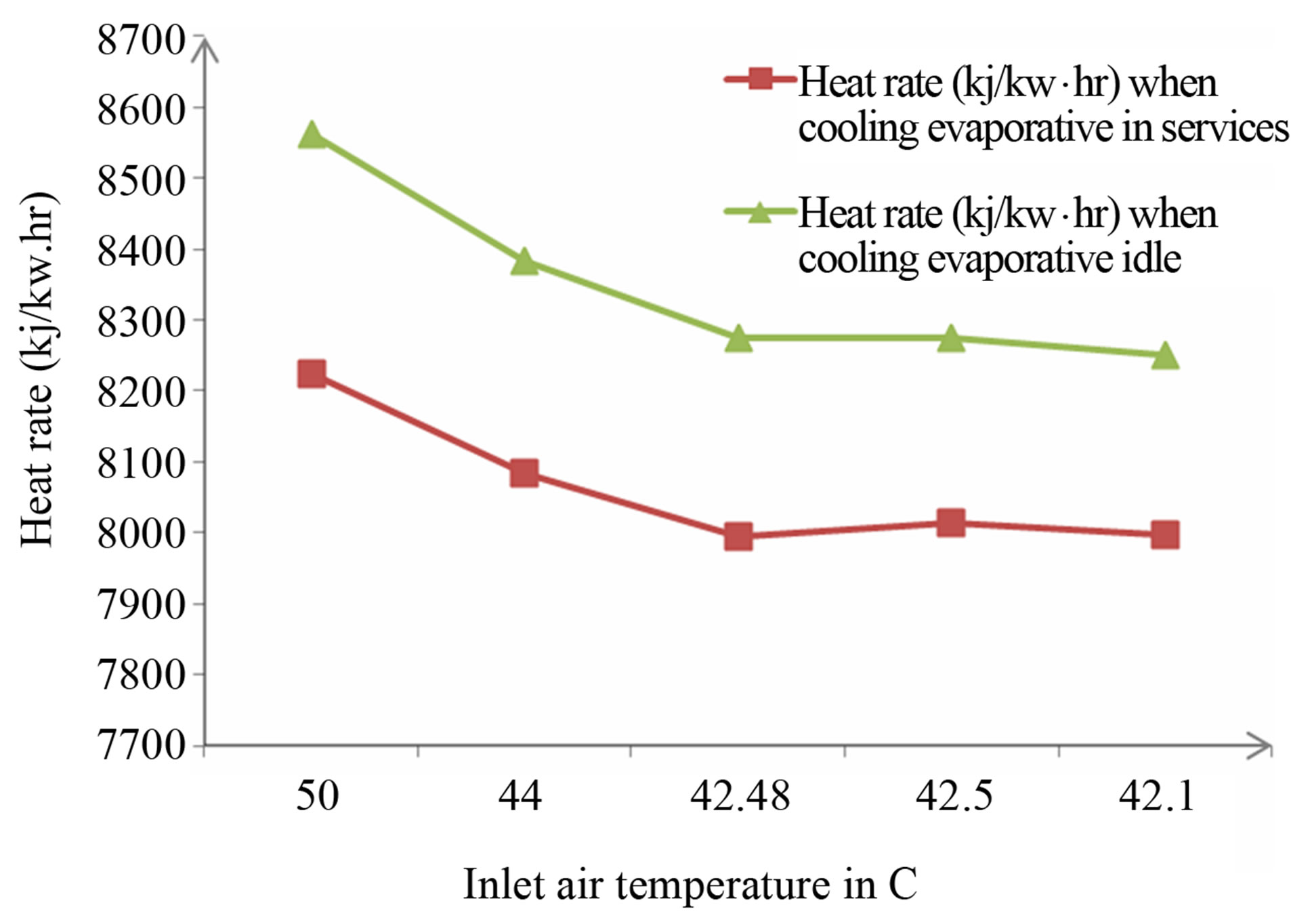 Input Air Tem. On Heat Rate (Kj/Kw·hr) When Cooling Evaporative Idle #963735