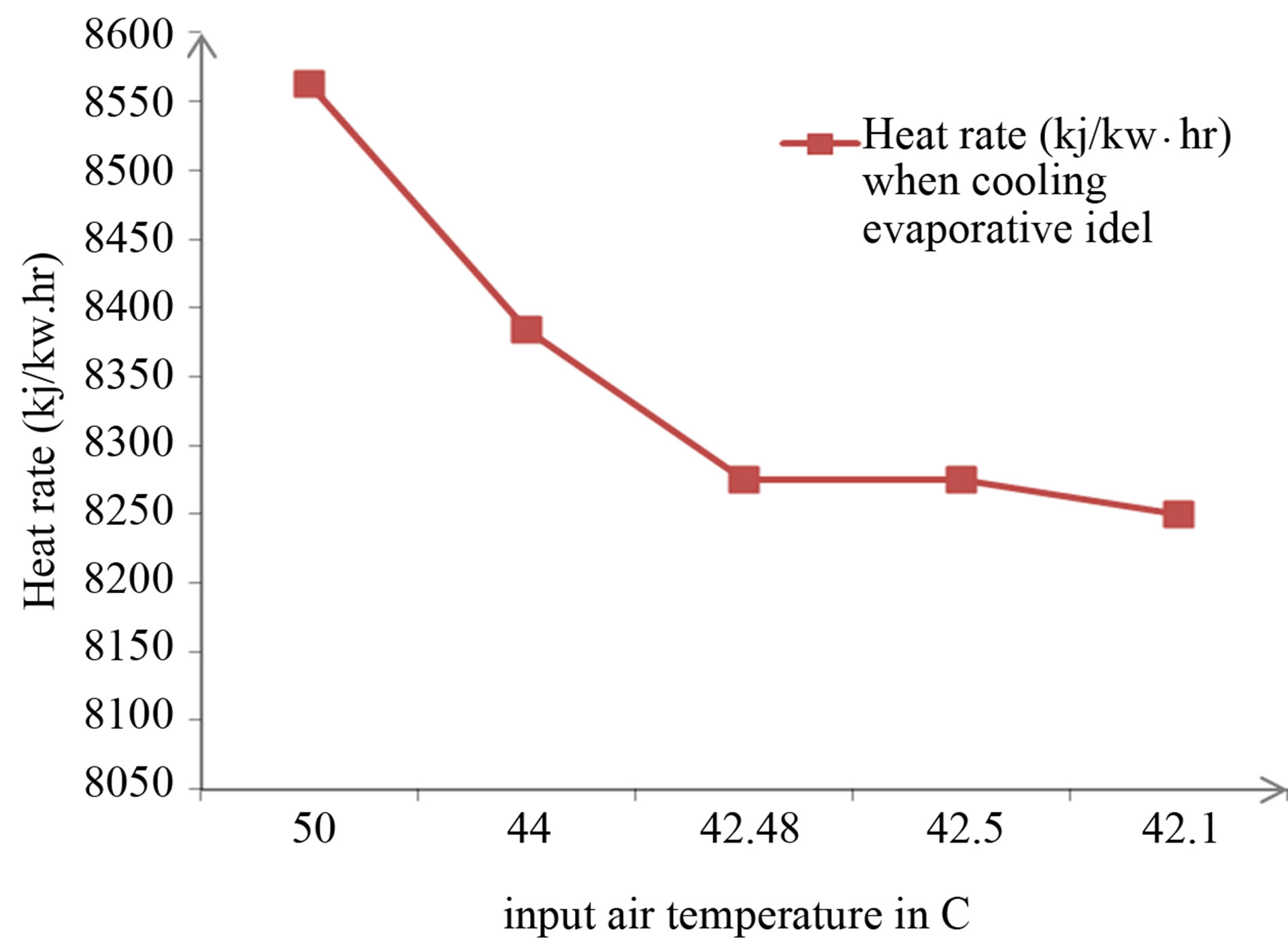 Studying the Role Played by Evaporative Cooler on the Performance
